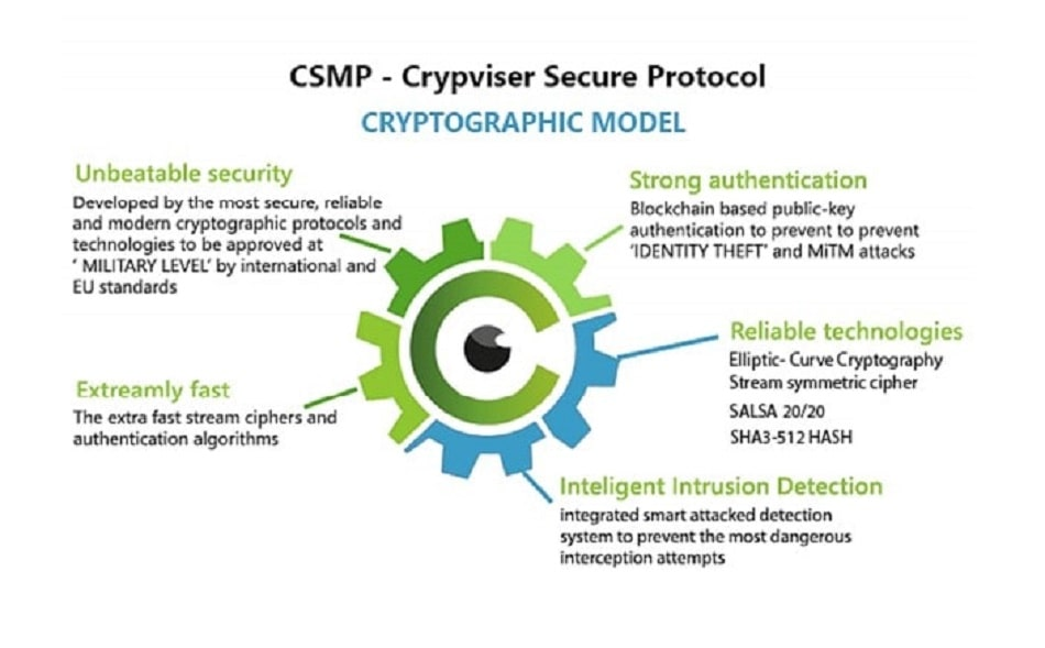 Crypviser Secure Protocols
