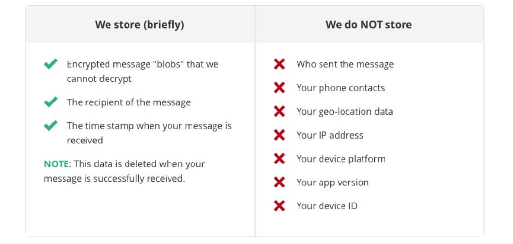 Safe Messaging Apps part 2: Encrypted Messengers - VPNAdviser com