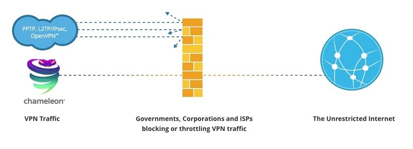 Vyper VPN Chameleon Protocol